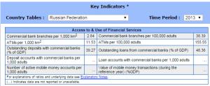 Статистика от МВФ