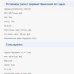 Оценка компании on-line