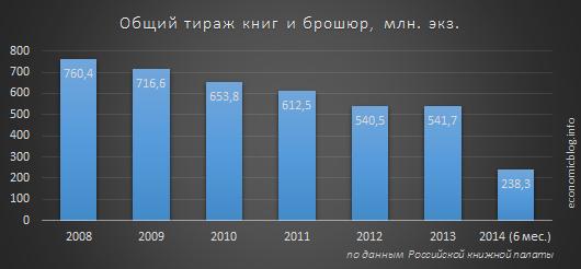 Тиражи книг в России в 2008-2014 гг.