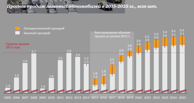 Прогноз развития автомобильного рынка России