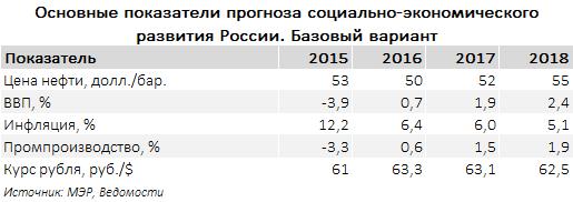 Прогноз социально-экономического развития России 2016-2018