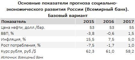 Прогноз социально-экономического развития России. Всемирный Банк